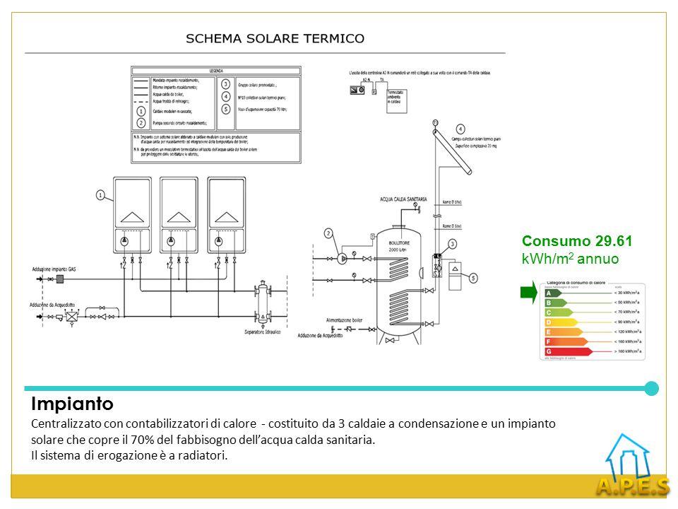 Impianto Consumo 29.61 kWh/m2 annuo