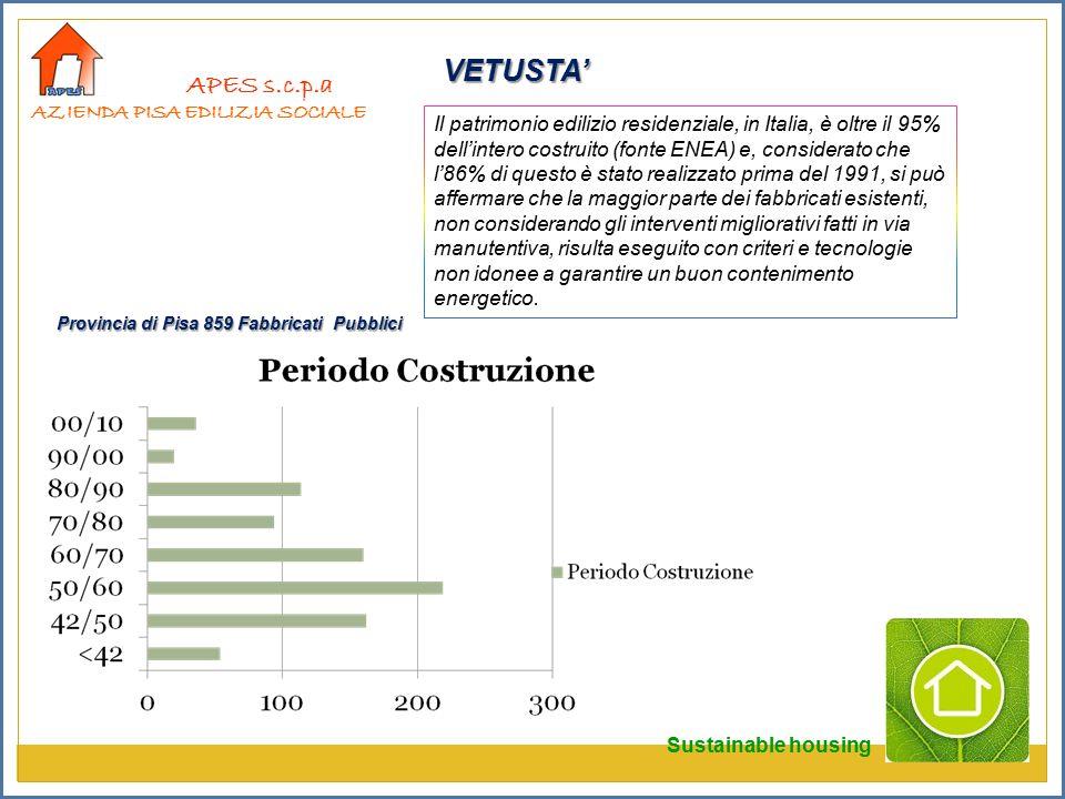 VETUSTA' APES s.c.p.a Provincia di Pisa 859 Fabbricati Pubblici