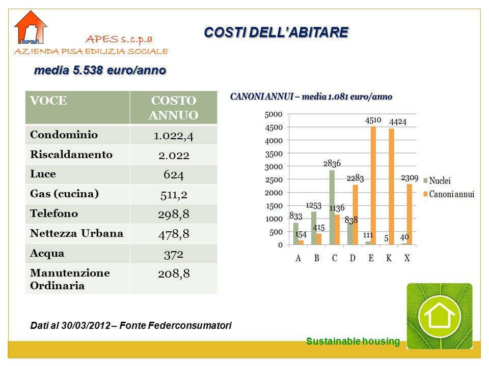 COSTI DELL'ABITARE APES s.c.p.a media 5.538 euro/anno VOCE COSTO ANNUO