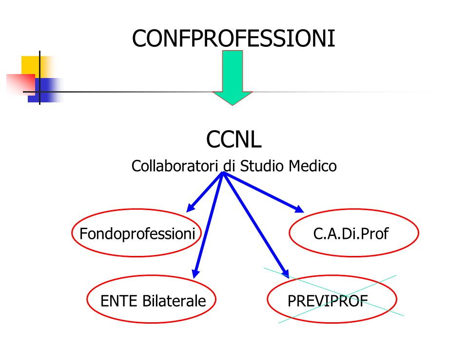 CONFPROFESSIONI CCNL Collaboratori di Studio Medico