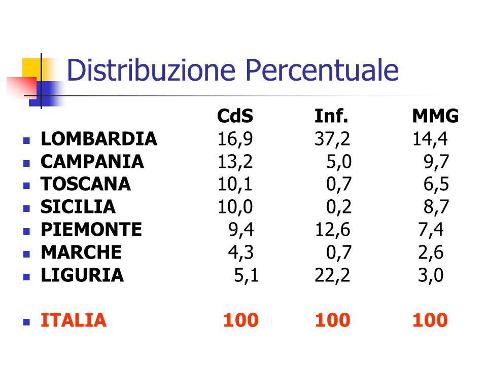 Distribuzione Percentuale