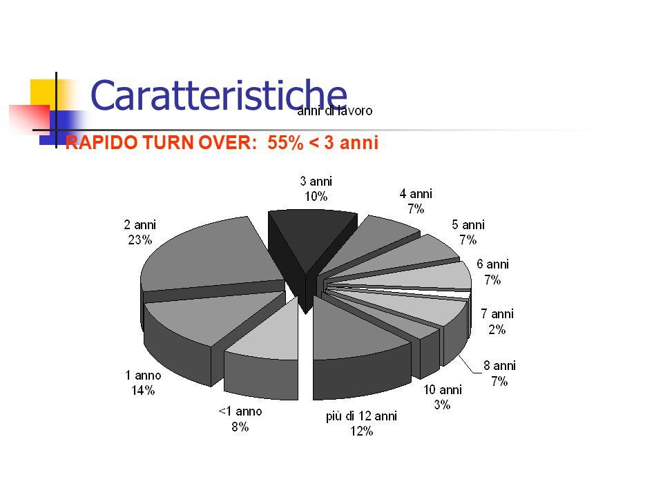 Caratteristiche RAPIDO TURN OVER: 55% < 3 anni