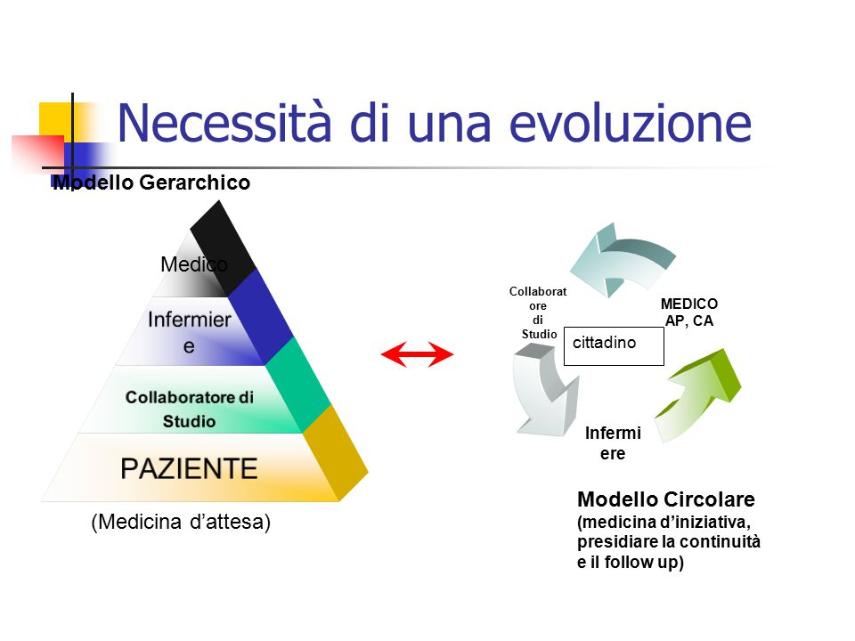 Necessità di una evoluzione