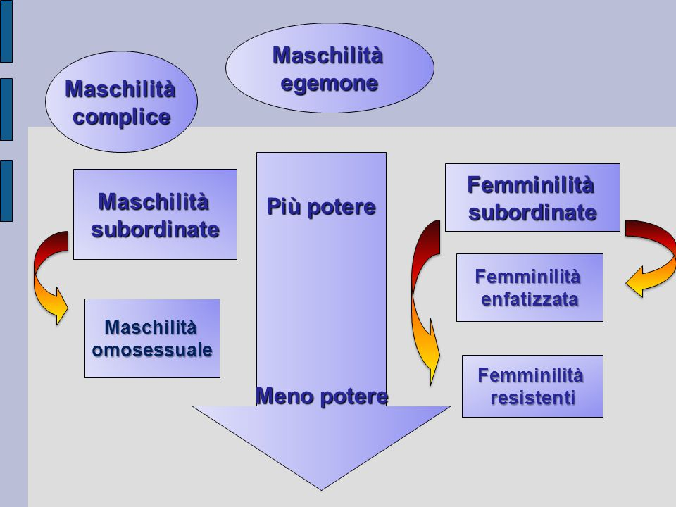 Maschilità egemone Maschilità complice Femminilità Più potere