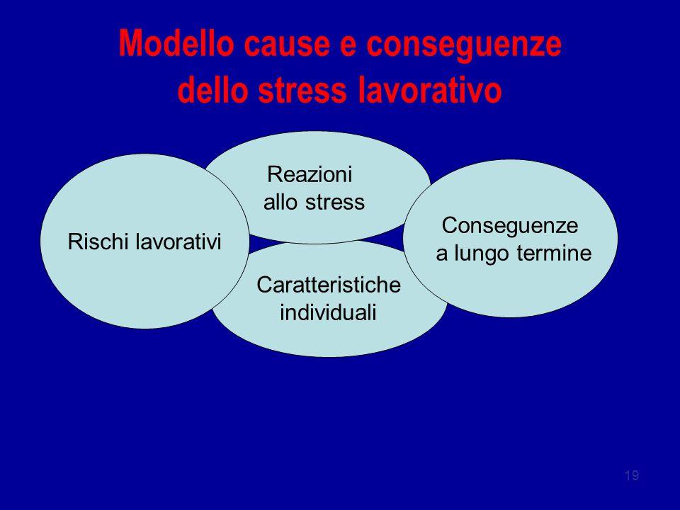 Modello cause e conseguenze dello stress lavorativo