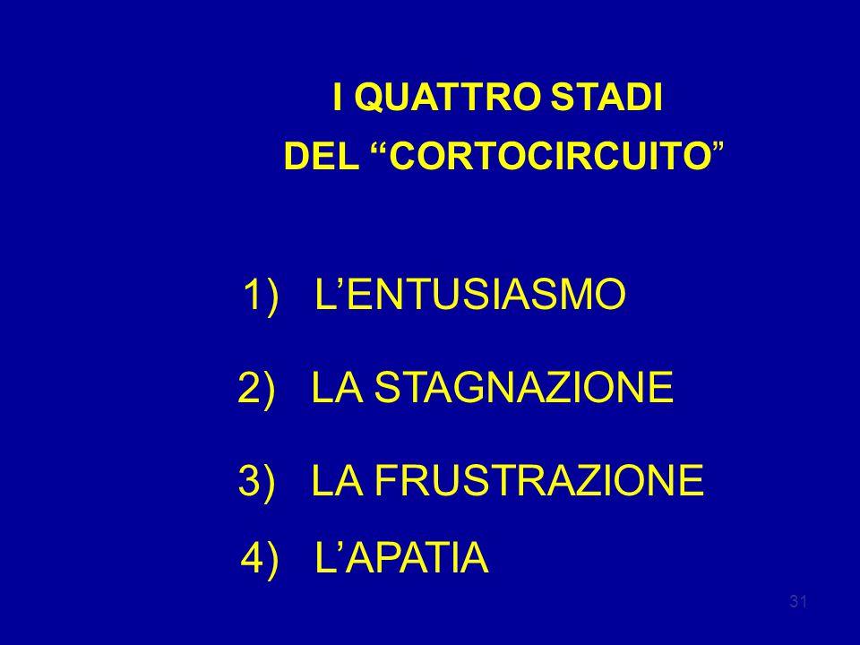 1) L'ENTUSIASMO 2) LA STAGNAZIONE 3) LA FRUSTRAZIONE