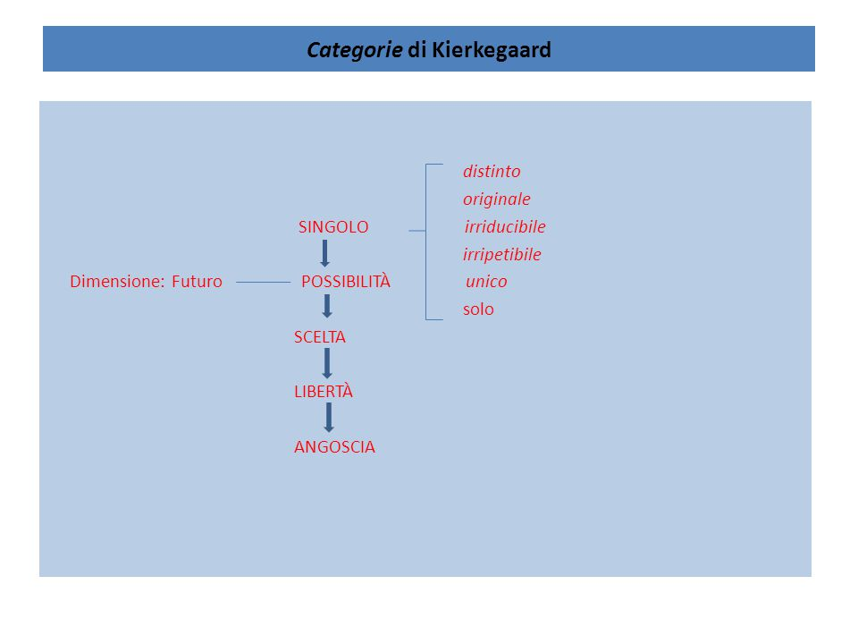 Categorie di Kierkegaard