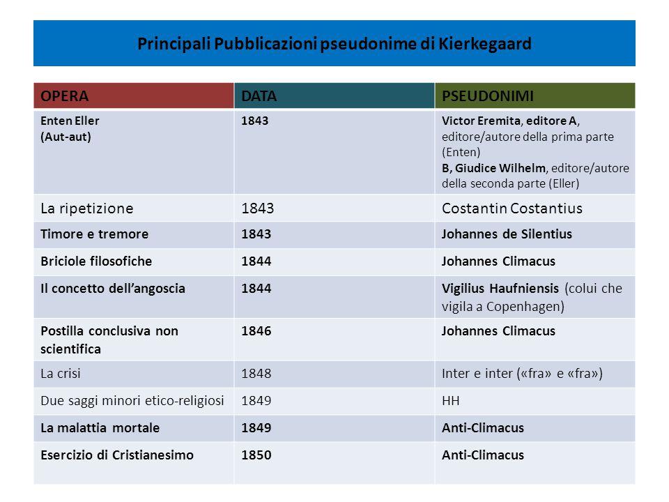 Principali Pubblicazioni pseudonime di Kierkegaard