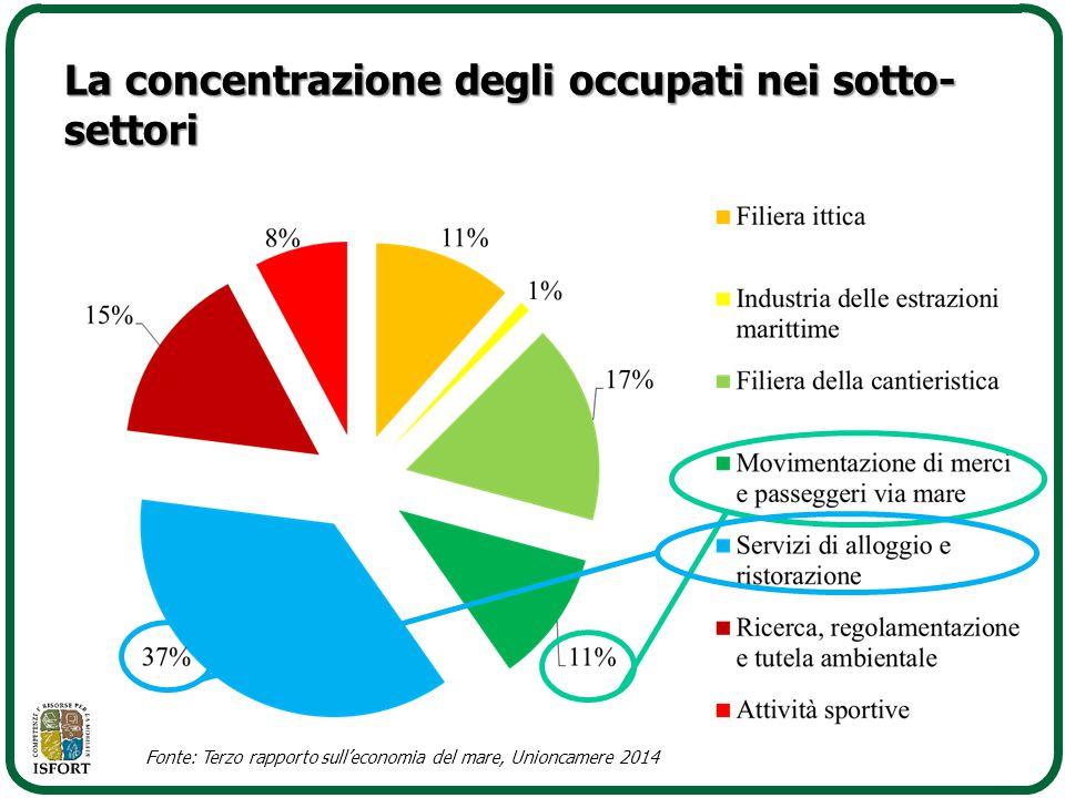 La concentrazione degli occupati nei sotto-settori