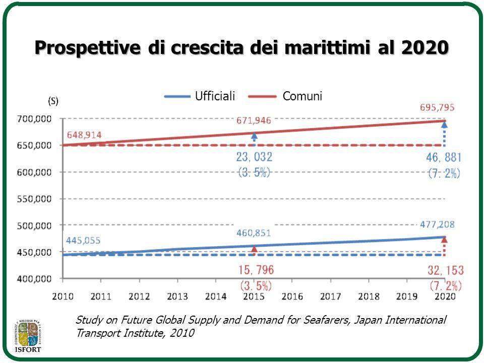 Prospettive di crescita dei marittimi al 2020