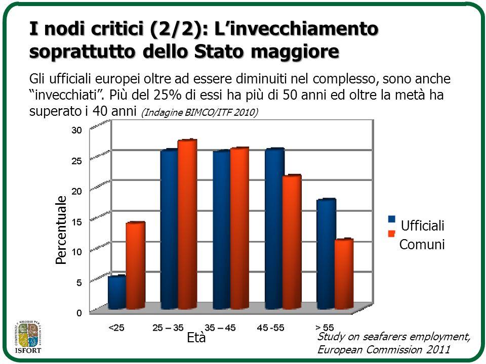 I nodi critici (2/2): L'invecchiamento soprattutto dello Stato maggiore