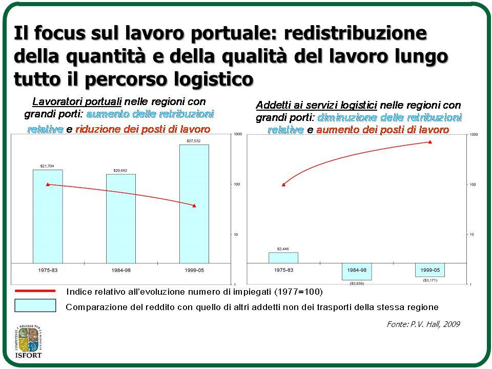 Il focus sul lavoro portuale: redistribuzione della quantità e della qualità del lavoro lungo tutto il percorso logistico