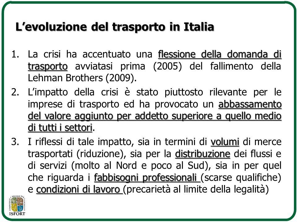 L'evoluzione del trasporto in Italia