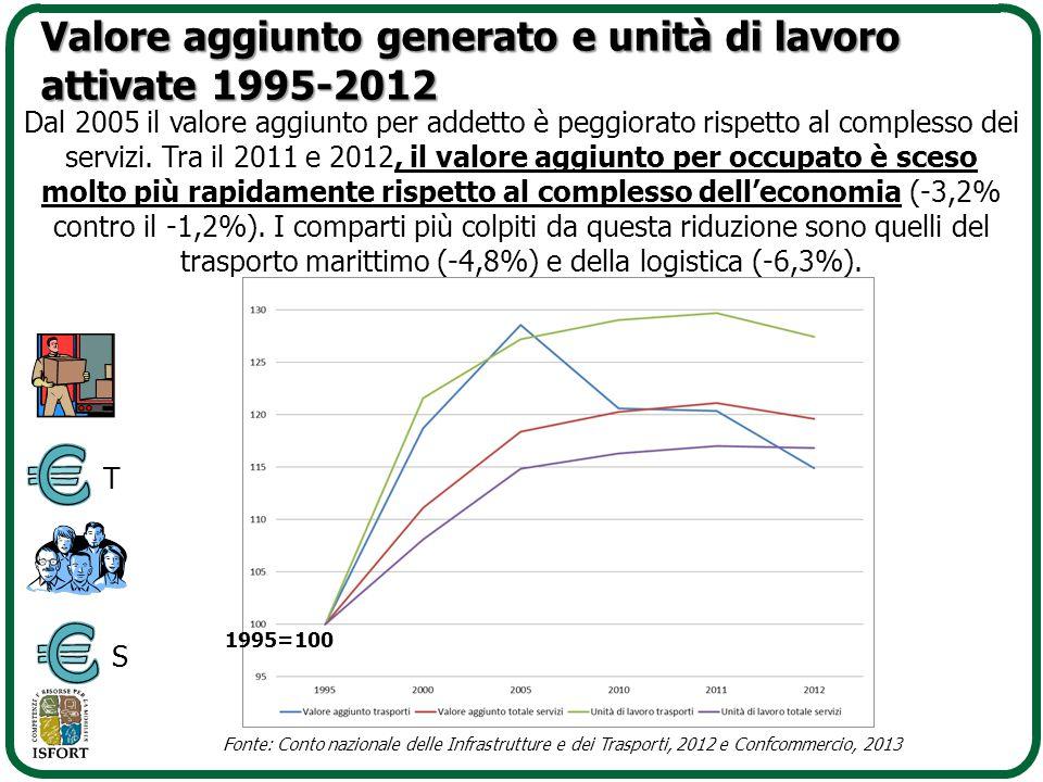 Valore aggiunto generato e unità di lavoro attivate 1995-2012