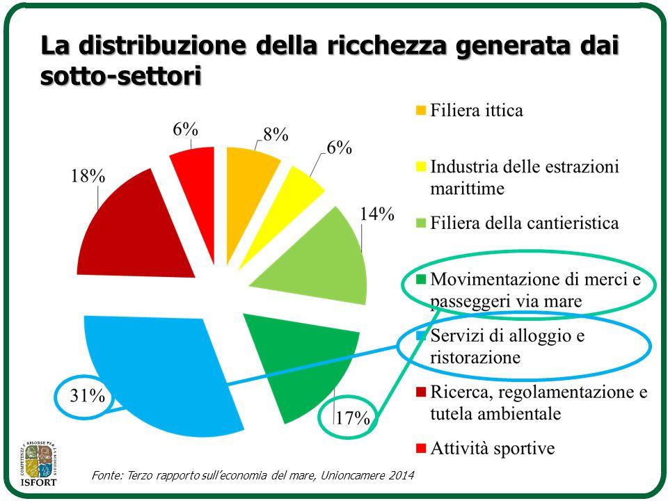 La distribuzione della ricchezza generata dai sotto-settori
