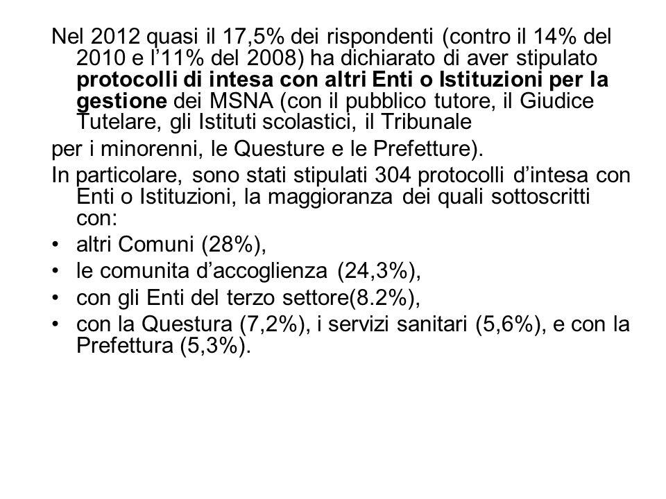 Nel 2012 quasi il 17,5% dei rispondenti (contro il 14% del 2010 e l'11% del 2008) ha dichiarato di aver stipulato protocolli di intesa con altri Enti o Istituzioni per la gestione dei MSNA (con il pubblico tutore, il Giudice Tutelare, gli Istituti scolastici, il Tribunale