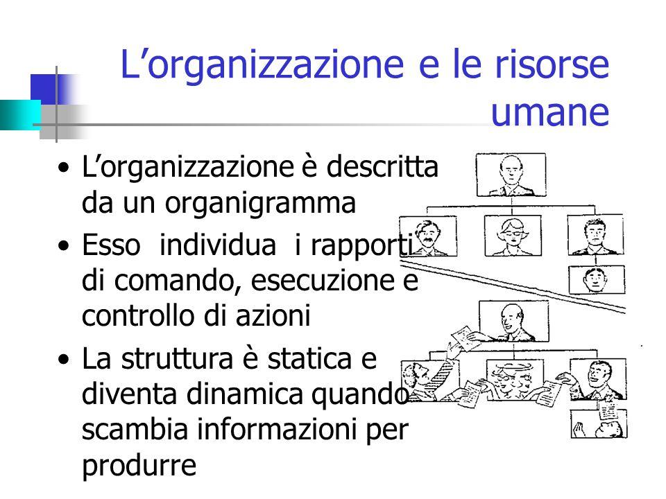 L'organizzazione e le risorse umane