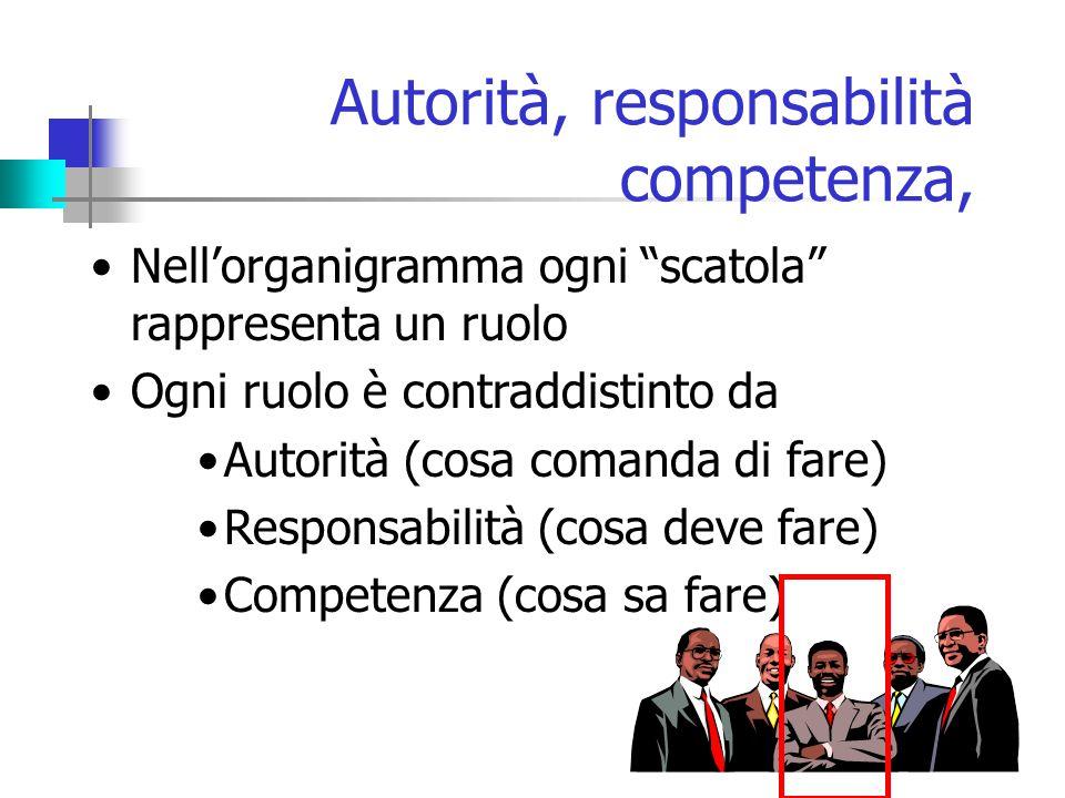 Autorità, responsabilità competenza,