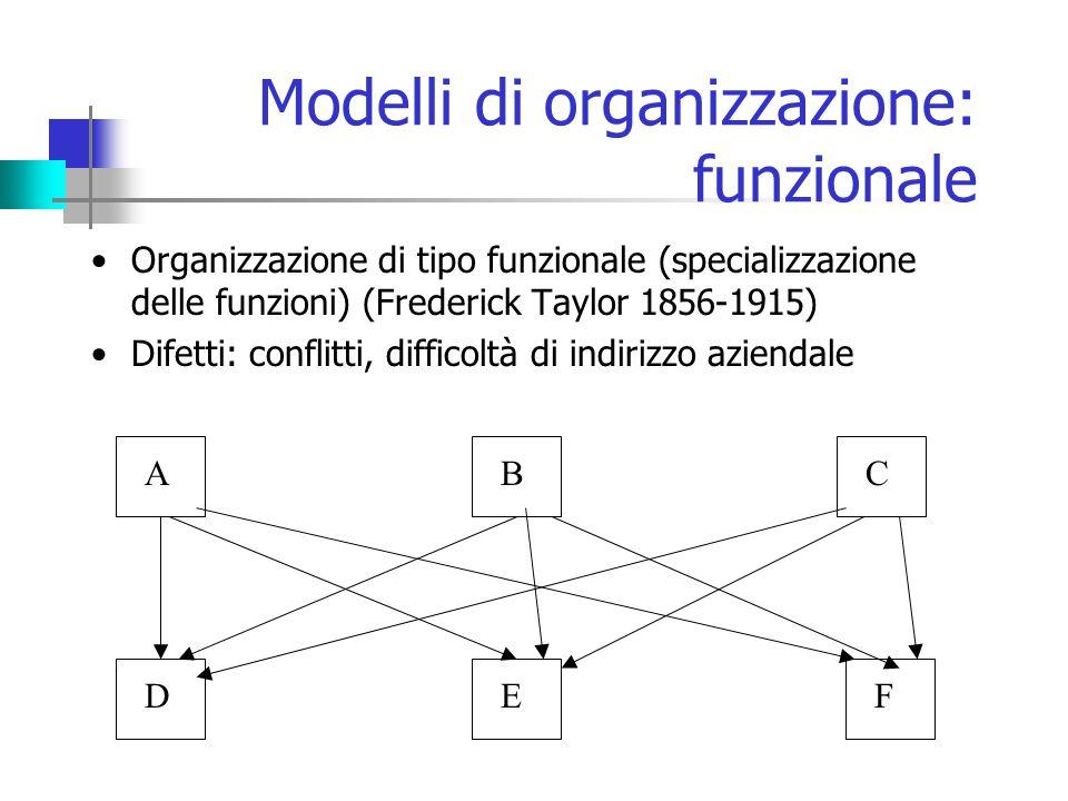 Modelli di organizzazione: funzionale