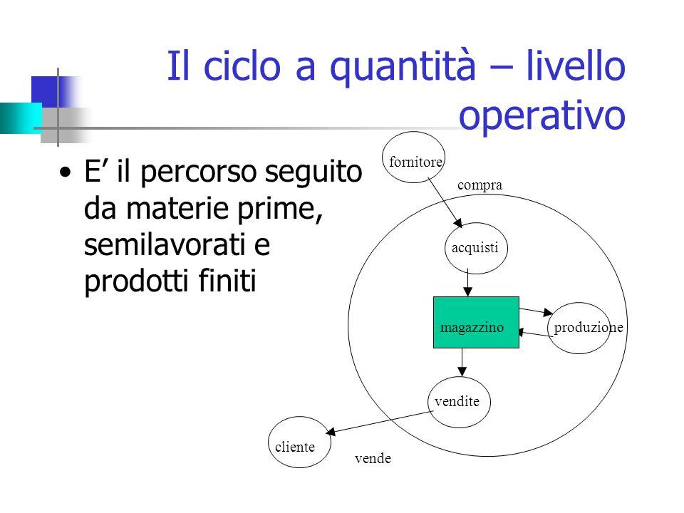 Il ciclo a quantità – livello operativo