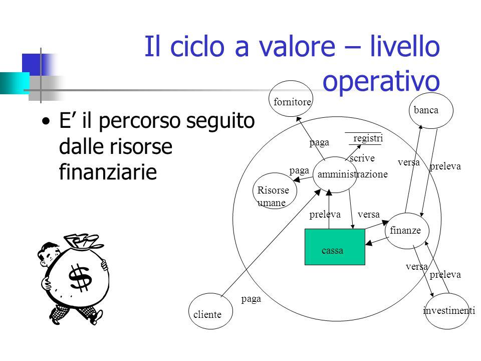 Il ciclo a valore – livello operativo