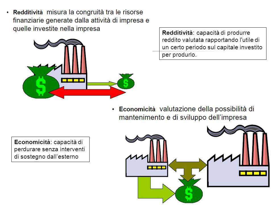 Redditività: capacità di produrre reddito valutata rapportando l utile di un certo periodo sul capitale investito per produrlo.