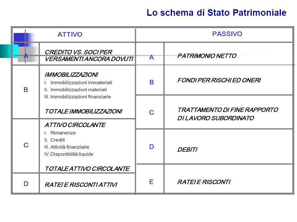 Lo schema di Stato Patrimoniale