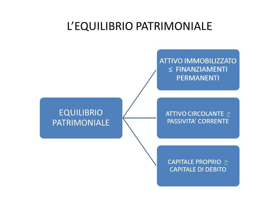 L'EQUILIBRIO PATRIMONIALE