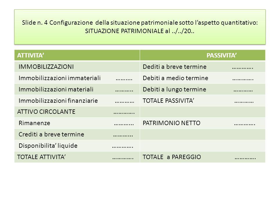 Slide n. 4 Configurazione della situazione patrimoniale sotto l'aspetto quantitativo: SITUAZIONE PATRIMONIALE al ../../20..