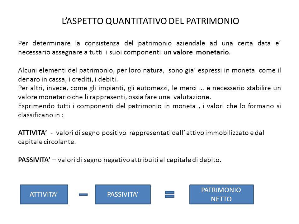 L'ASPETTO QUANTITATIVO DEL PATRIMONIO