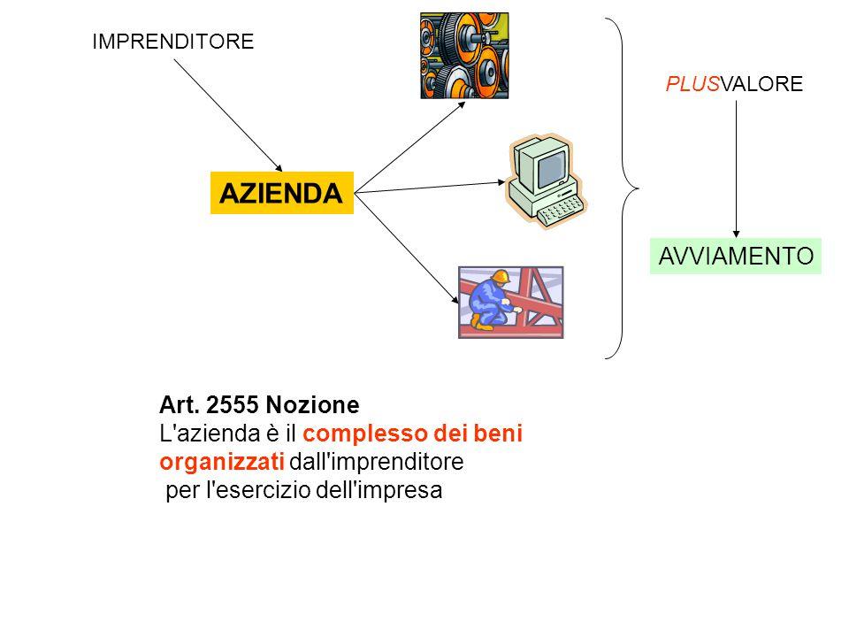 AZIENDA AVVIAMENTO Art. 2555 Nozione