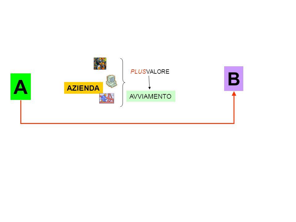 AZIENDA PLUSVALORE AVVIAMENTO B A