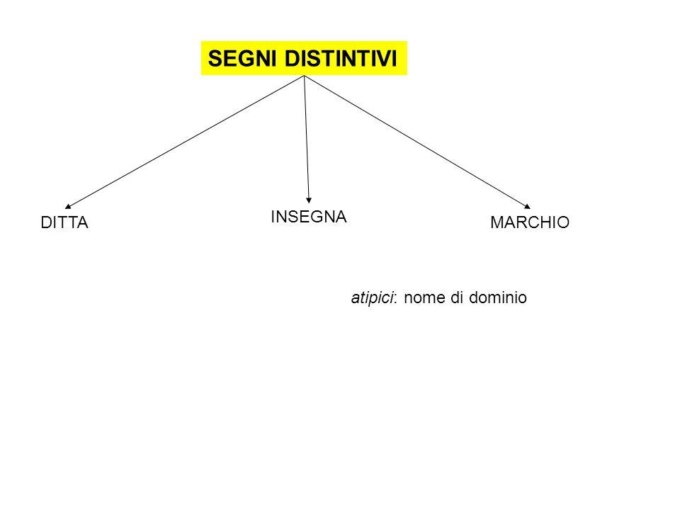 SEGNI DISTINTIVI INSEGNA DITTA MARCHIO atipici: nome di dominio