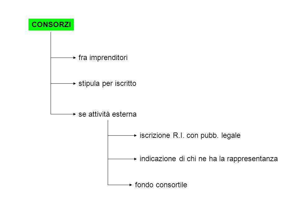 CONSORZI fra imprenditori. stipula per iscritto. se attività esterna. iscrizione R.I. con pubb. legale.