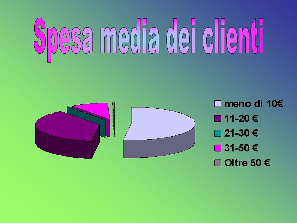 Spesa media dei clienti