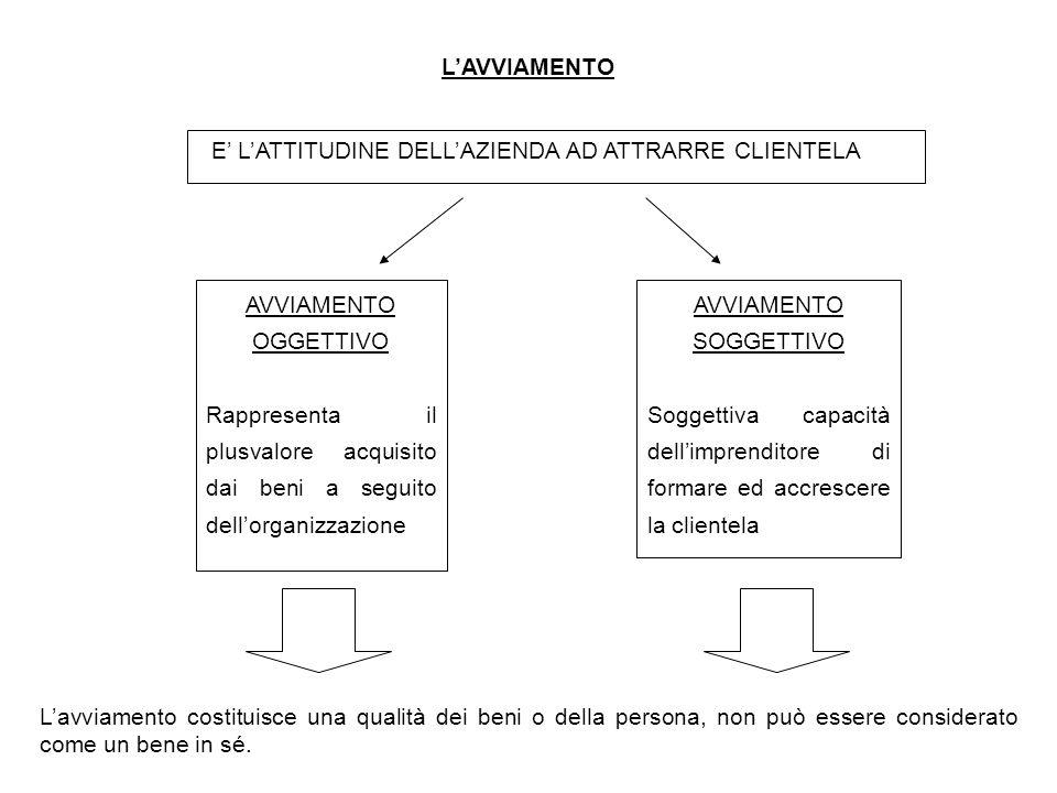 L'AVVIAMENTO E' L'ATTITUDINE DELL'AZIENDA AD ATTRARRE CLIENTELA. AVVIAMENTO. OGGETTIVO.
