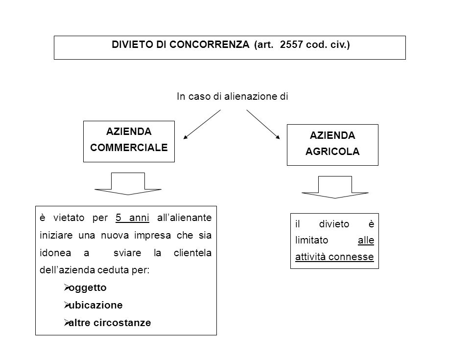 DIVIETO DI CONCORRENZA (art. 2557 cod. civ.)