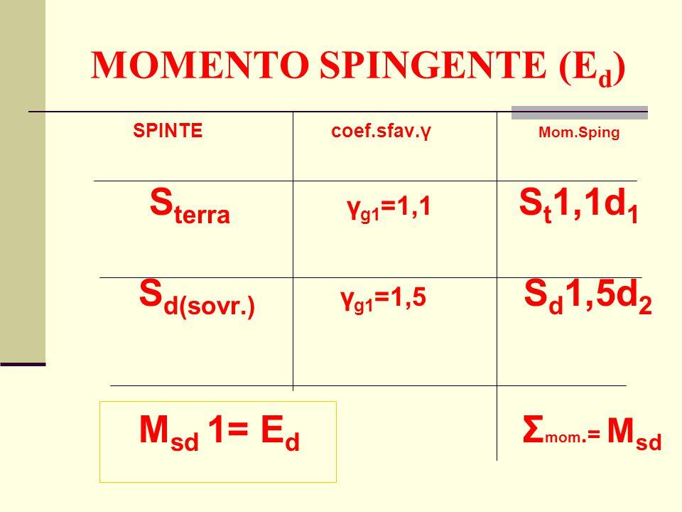 MOMENTO SPINGENTE (Ed)