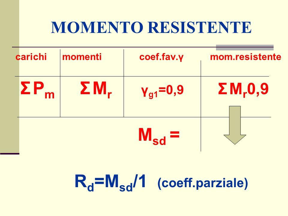 Rd=Msd/1 (coeff.parziale)