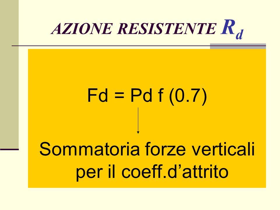 Sommatoria forze verticali per il coeff.d'attrito