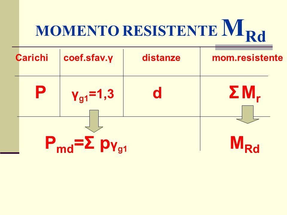 MOMENTO RESISTENTE MRd