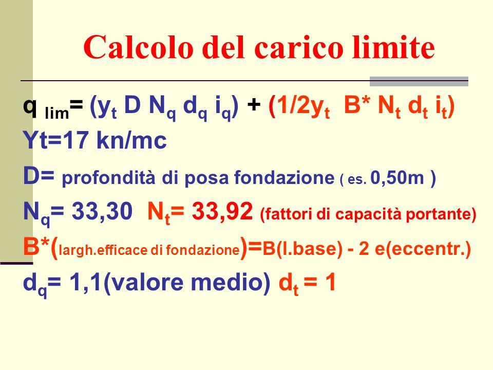 Calcolo del carico limite
