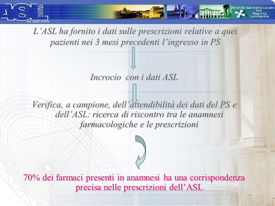 L'ASL ha fornito i dati sulle prescrizioni relative a quei pazienti nei 3 mesi precedenti l'ingresso in PS