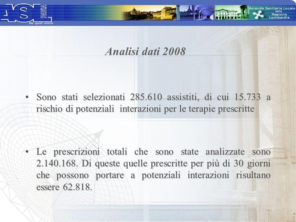 Analisi dati 2008 Sono stati selezionati 285.610 assistiti, di cui 15.733 a rischio di potenziali interazioni per le terapie prescritte.