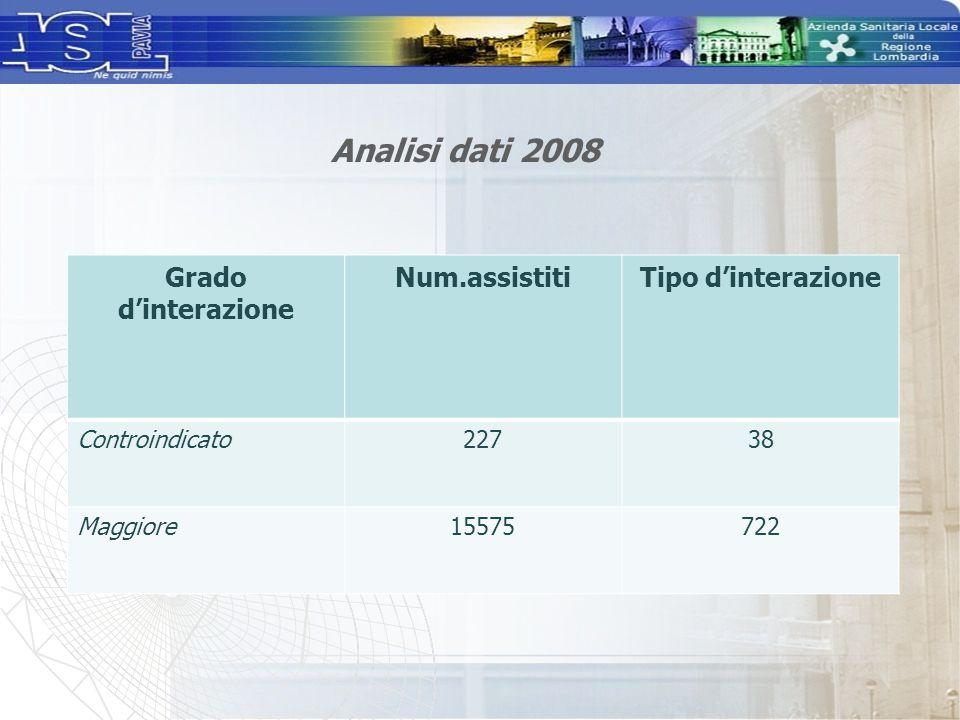 Analisi dati 2008 Grado d'interazione Num.assistiti Tipo d'interazione
