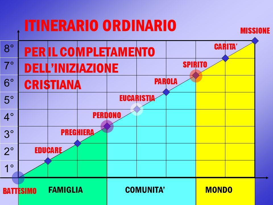 ITINERARIO ORDINARIO PER IL COMPLETAMENTO DELL'INIZIAZIONE CRISTIANA