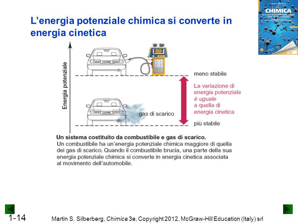 L'energia potenziale chimica si converte in energia cinetica