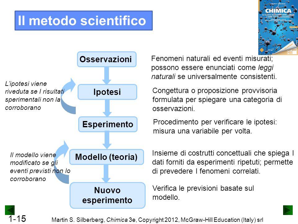 Il metodo scientifico Osservazioni Ipotesi Esperimento
