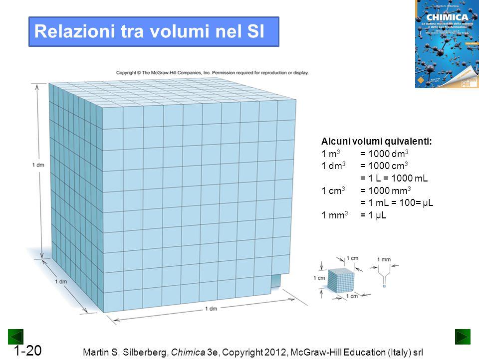 Relazioni tra volumi nel SI