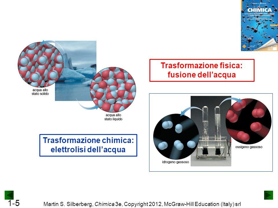 Trasformazione fisica: Trasformazione chimica: elettrolisi dell'acqua